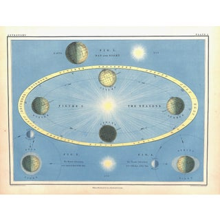 "1855 Astronomy ""Seasons"" Chromolithograph"