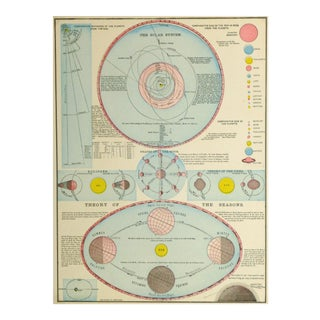 Vintage Map of the Solar System, 1895