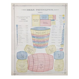 Beer Production & Grain Crop Chart C. 1890