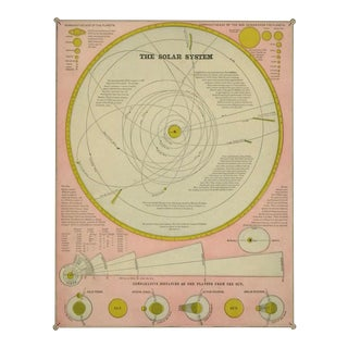 Map of the Solar System, 1890